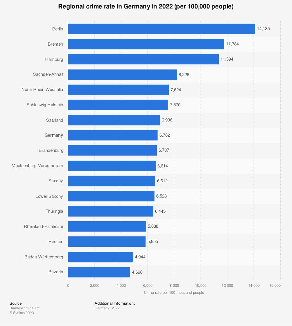 Statistic: Regional crime rate in Germany in 2019 (per 100,000 people) | Statista
