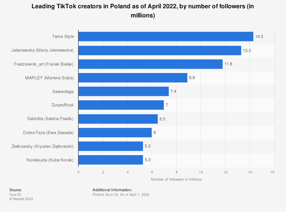 Statistic: Leading TikTok creators in Poland in 2019, by number of followers (in millions) | Statista