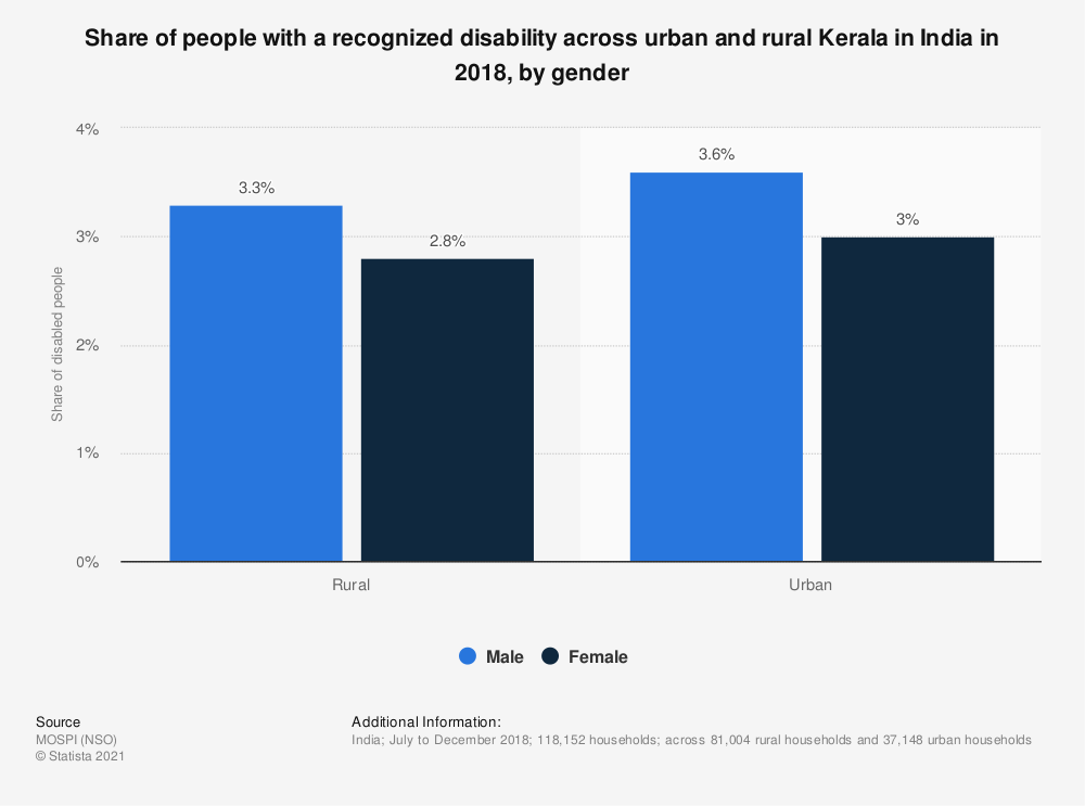 Statistic: Share of people with a recognized disability across urban and rural Kerala in India in 2018, by gender | Statista