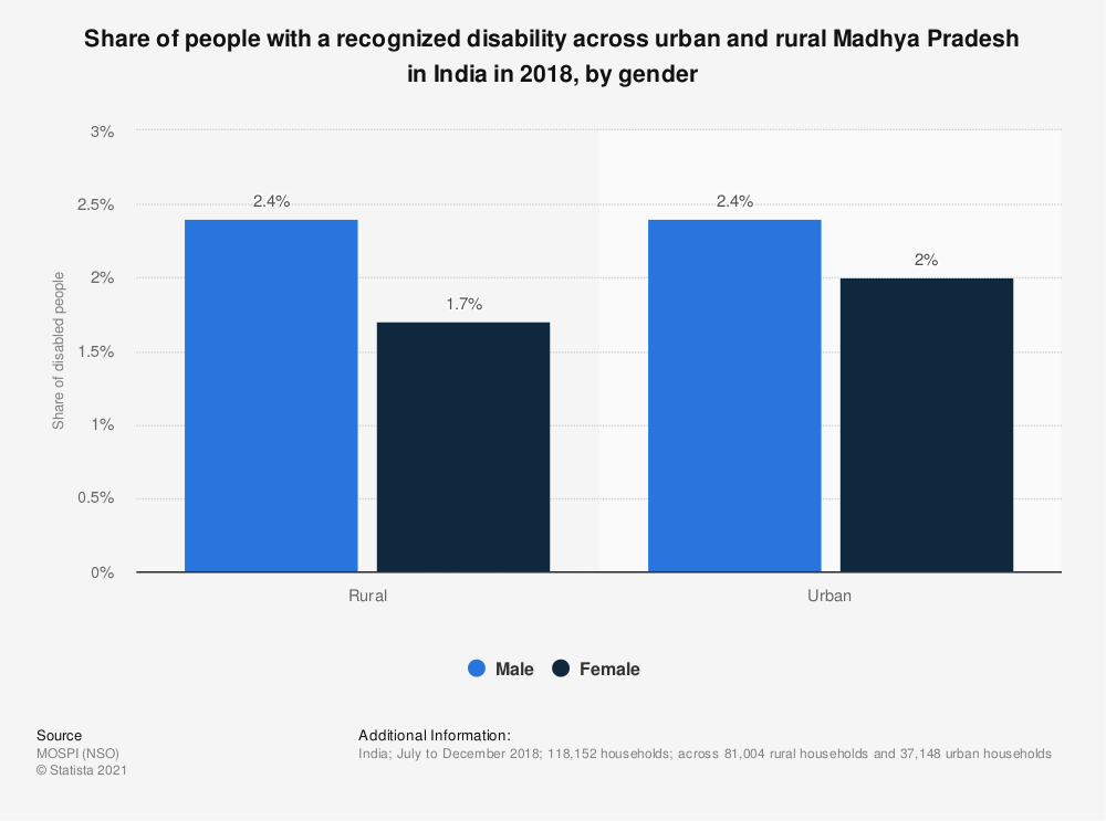 Statistic: Share of people with a recognized disability across urban and rural Madhya Pradesh in India in 2018, by gender   Statista