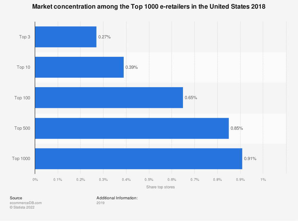 Statistic: Market concentration among the Top 1000 e-retailers in the United States 2018 | Statista