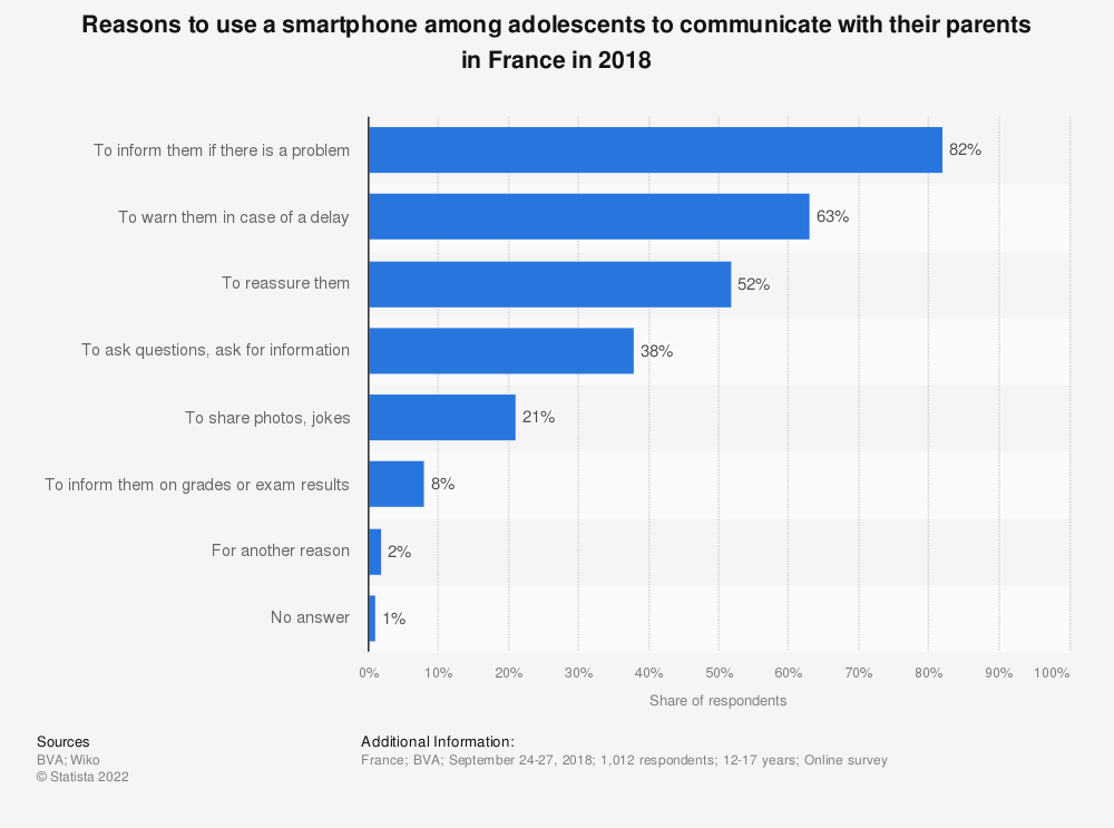 Statistic: Reasons to use a smartphone among adolescents to communicate with their parents in France in 2018 | Statista
