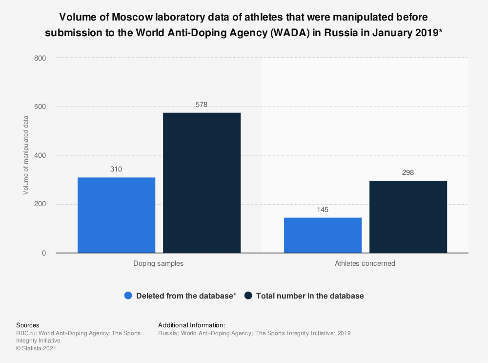 Statistic: Volume of Moscow laboratory data of athletes that were manipulated before submission to the World Anti-Doping Agency (WADA) in Russia in January 2019* | Statista