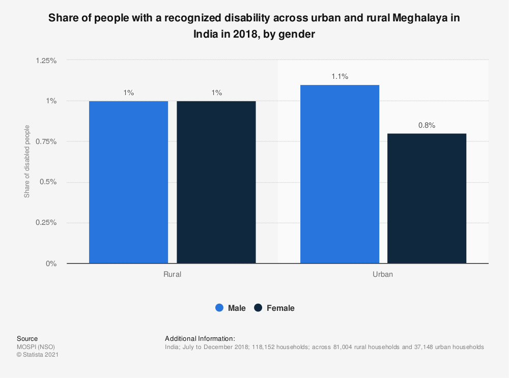 Statistic: Share of people with a recognized disability across urban and rural Meghalaya in India in 2018, by gender | Statista
