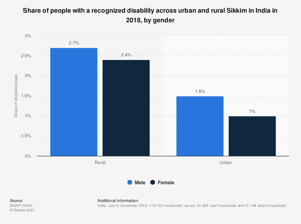 Statistic: Share of people with a recognized disability across urban and rural Sikkim in India in 2018, by gender   Statista