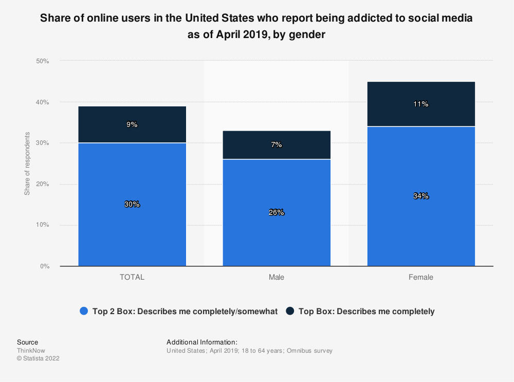 Statistic: Share of online users in the United States who report being addicted to social media as of April 2019, by gender   Statista