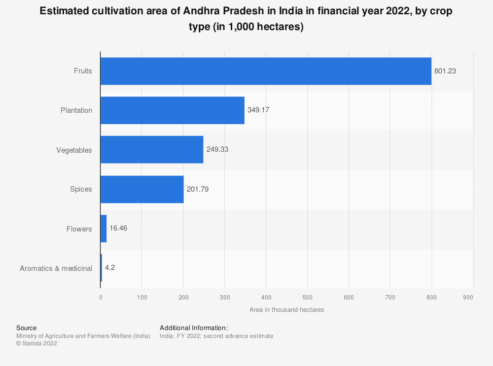 Statistic: Estimated cultivation area of Andhra Pradesh in India in financial year 2020, by crop type (in 1,000 hectares) | Statista