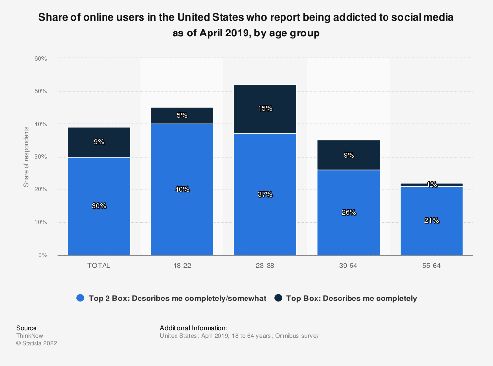 Statistic: Share of online users in the United States who report being addicted to social media as of April 2019, by age group | Statista