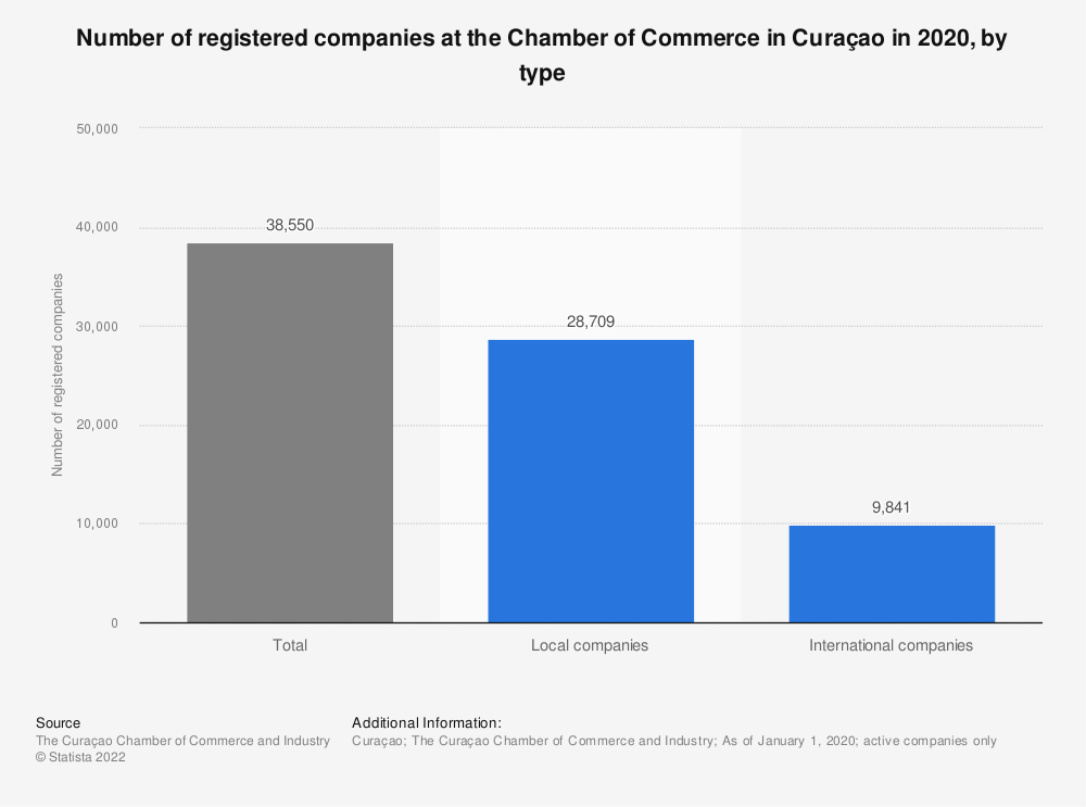 Statistic: Number of registered companies at the Chamber of Commerce inCuraçao in 2018, by type | Statista