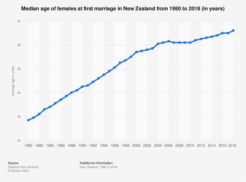 Statistic: Median age of females at first marriage in New Zealand from 1980 to 2018 (in years) | Statista
