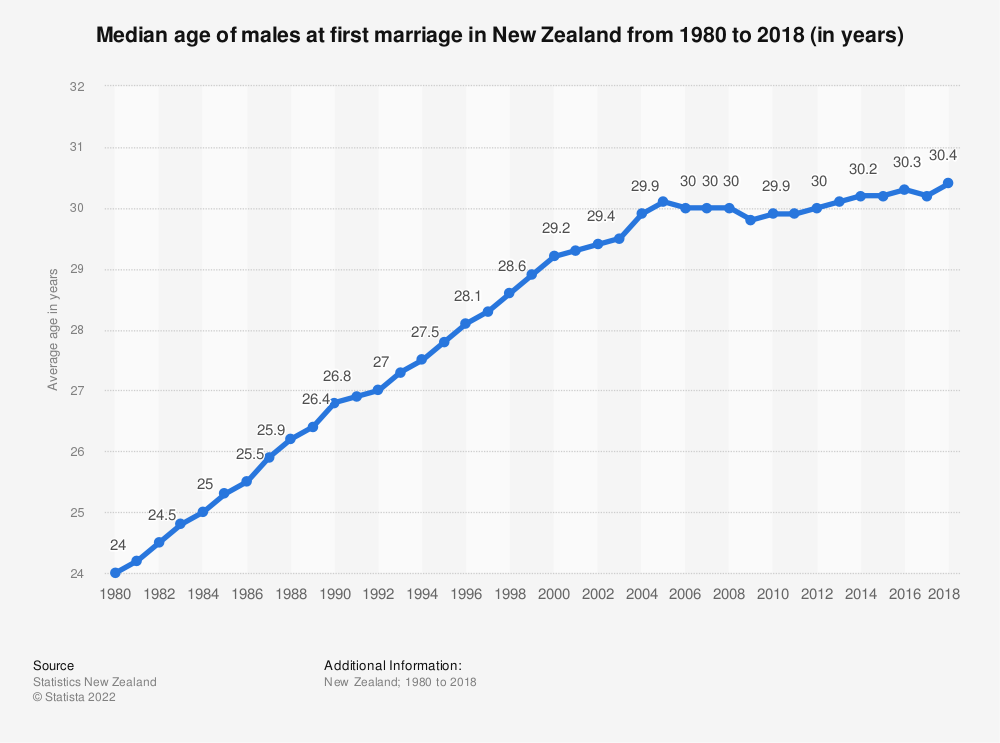 Statistic: Median age of males at first marriage in New Zealand from 1980 to 2018 (in years) | Statista