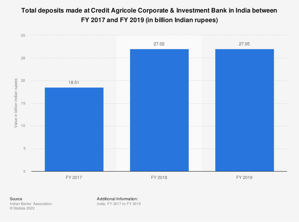 Statistic: Total deposits made at Credit Agricole Corporate & Investment Bank in India between FY 2017 and FY 2019 (in billion Indian rupees) | Statista