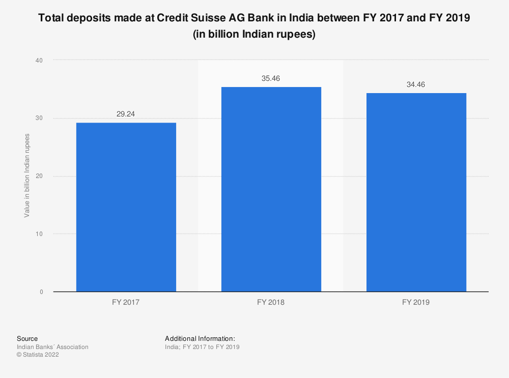 Statistic: Total deposits made at Credit Suisse AG Bank in India between FY 2017 and FY 2019 (in billion Indian rupees) | Statista