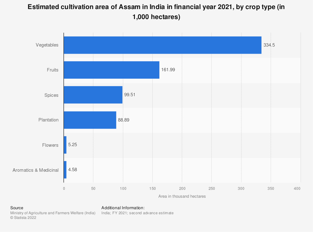 Statistic: Estimated cultivation area of Assam in India in financial year 2020, by crop type (in 1,000 hectares) | Statista