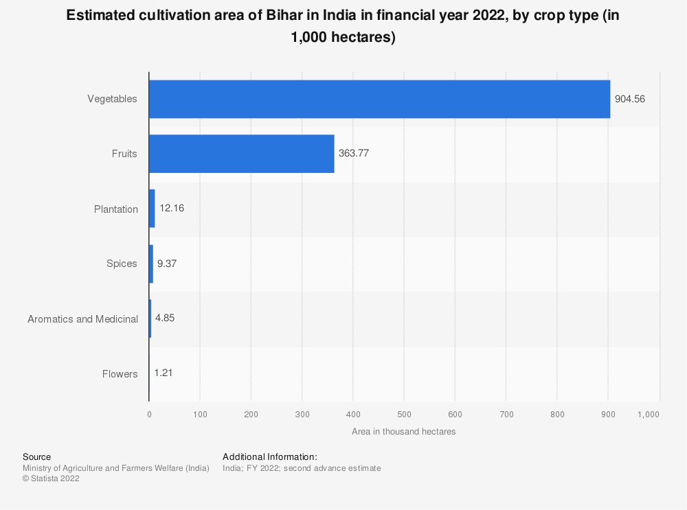 Statistic: Estimated cultivation area of Bihar in India in financial year 2020, by crop type (in 1,000 hectares) | Statista