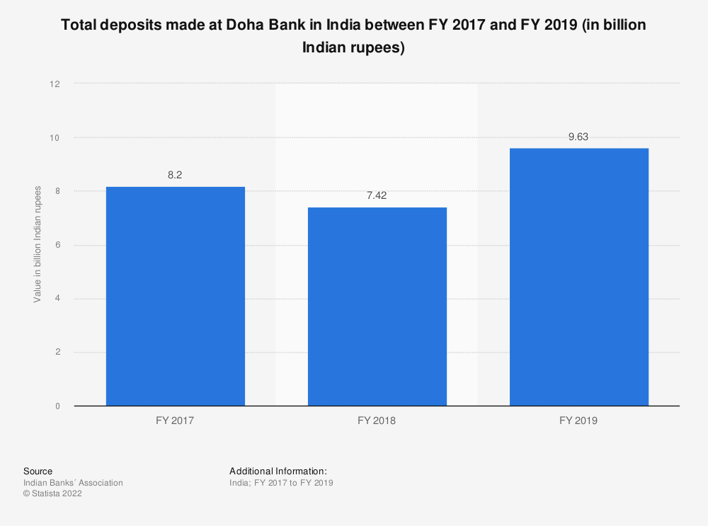Statistic: Total deposits made at Doha Bank in India between FY 2017 and FY 2019 (in billion Indian rupees) | Statista