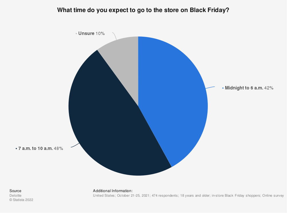 Statistic: What time do you expect to go to the store on Black Friday? | Statista