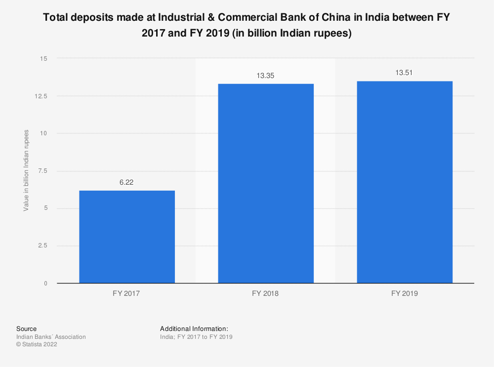 Statistic: Total deposits made at Industrial & Commercial Bank of China in India between FY 2017 and FY 2019 (in billion Indian rupees) | Statista