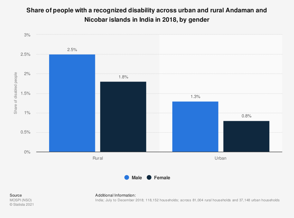 Statistic: Share of people with a recognized disability across urban and rural Andaman and Nicobar islands in India in 2018, by gender | Statista