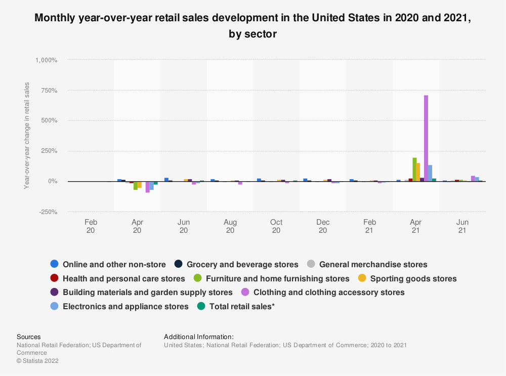 Statistic: Monthly year-over-year retail sales development in the United States from 2019 to 2020, by sector | Statista