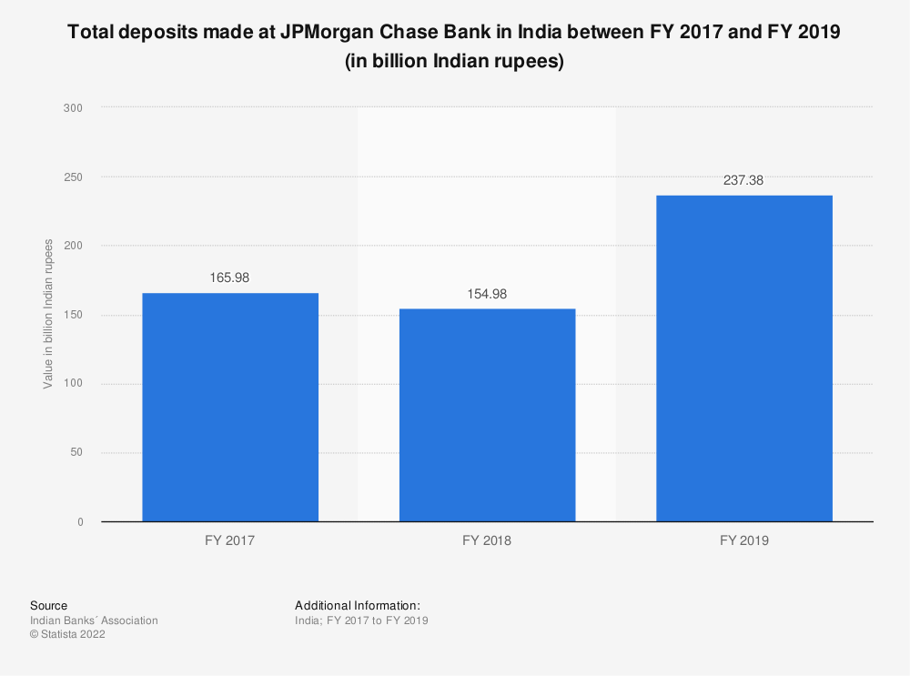 Statistic: Total deposits made at JPMorgan Chase Bank in India between FY 2017 and FY 2019 (in billion Indian rupees) | Statista