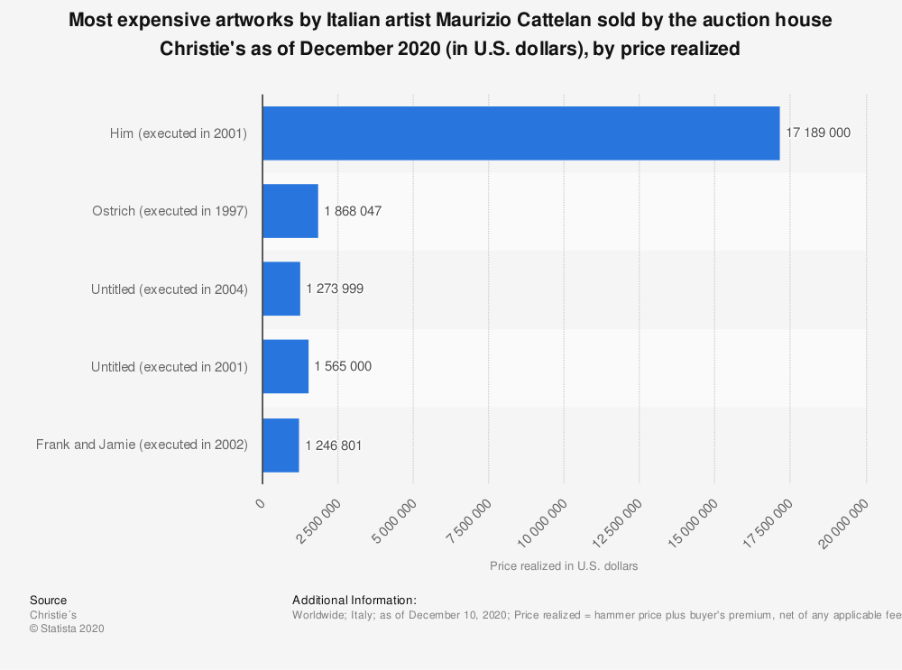 Statistic: Most expensive artworks by Italian artist Maurizio Cattelan sold by the auction house Christie's as of 2019 (in U.S. dollars)*   Statista