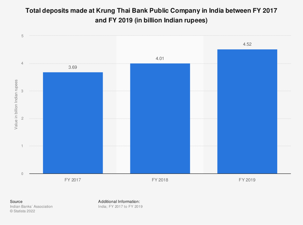 Statistic: Total deposits made at Krung Thai Bank Public Company in India between FY 2017 and FY 2019 (in billion Indian rupees) | Statista