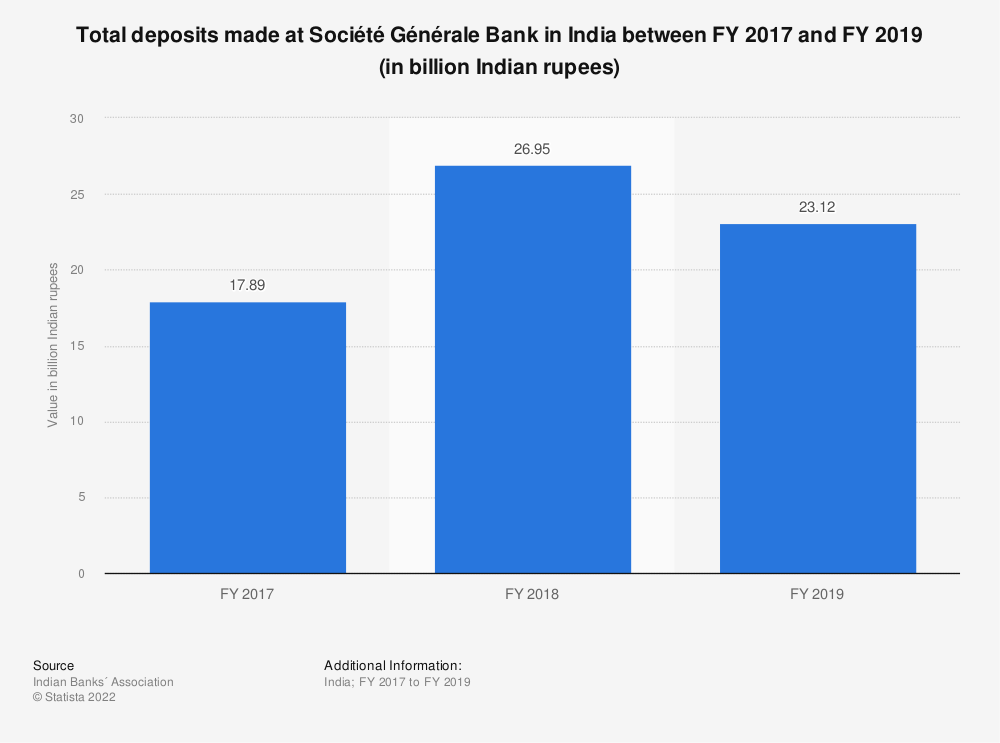 Statistic: Total deposits made at Société Générale Bank in India between FY 2017 and FY 2019 (in billion Indian rupees) | Statista