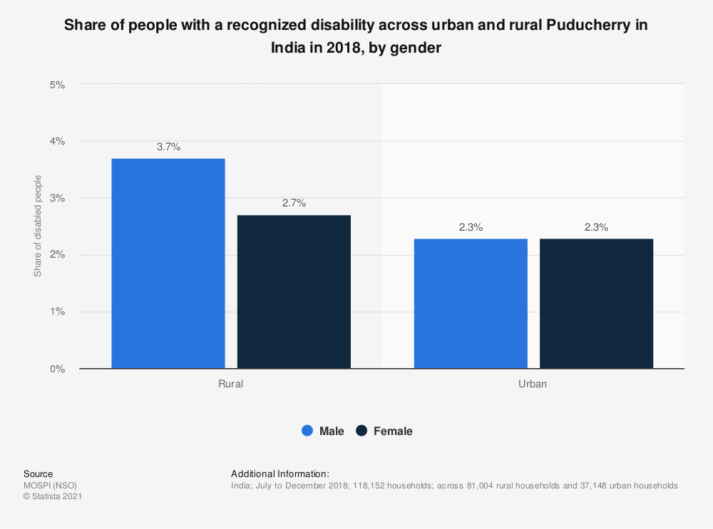 Statistic: Share of people with a recognized disability across urban and rural Puducherry in India in 2018, by gender | Statista