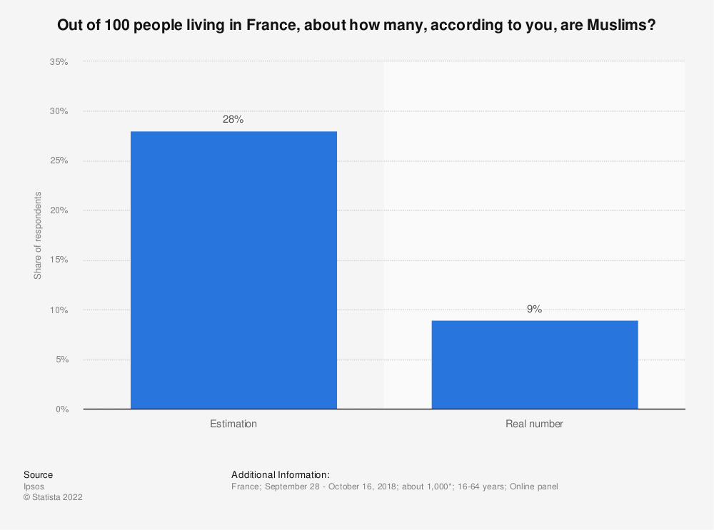 Statistic: Out of 100 people living in France, about how many, according to you, are Muslims?   Statista
