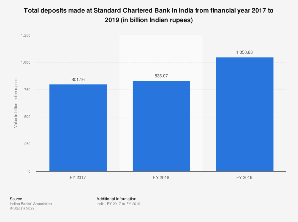 Statistic: Total deposits made at Standard Chartered Bank in India from financial year 2017 to 2019 (in billion Indian rupees)   Statista