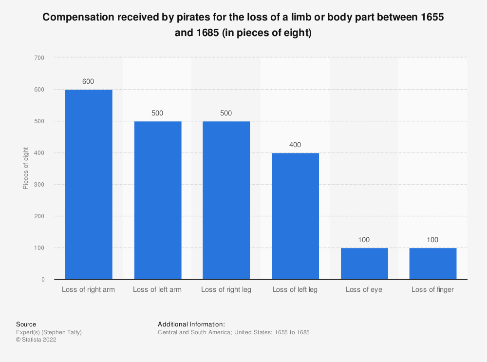 Statistic: Compensation received by pirates for the loss of a limb or body part between 1655 and 1685 (in pieces of eight)   Statista