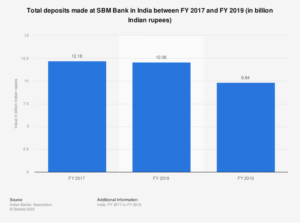 Statistic: Total deposits made at SBM Bank in India between FY 2017 and FY 2019 (in billion Indian rupees) | Statista