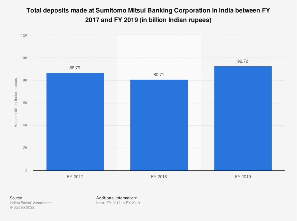 Statistic: Total deposits made at Sumitomo Mitsui Banking Corporation in India between FY 2017 and FY 2019 (in billion Indian rupees) | Statista
