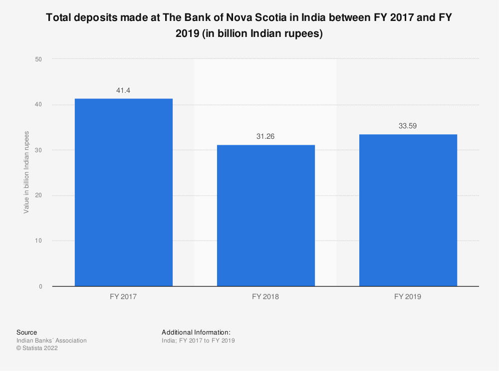 Statistic: Total deposits made at The Bank of Nova Scotia in India between FY 2017 and FY 2019 (in billion Indian rupees) | Statista