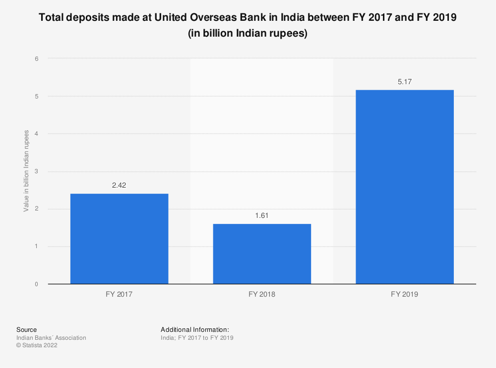 Statistic: Total deposits made at United Overseas Bank in India between FY 2017 and FY 2019 (in billion Indian rupees) | Statista