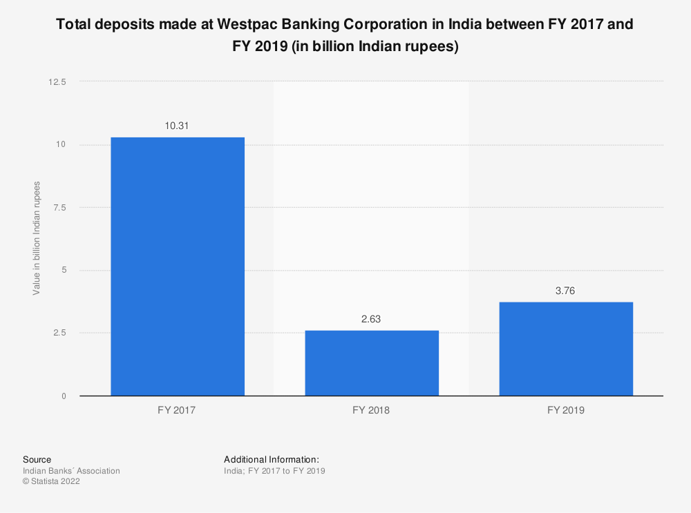 Statistic: Total deposits made at Westpac Banking Corporation in India between FY 2017 and FY 2019 (in billion Indian rupees) | Statista