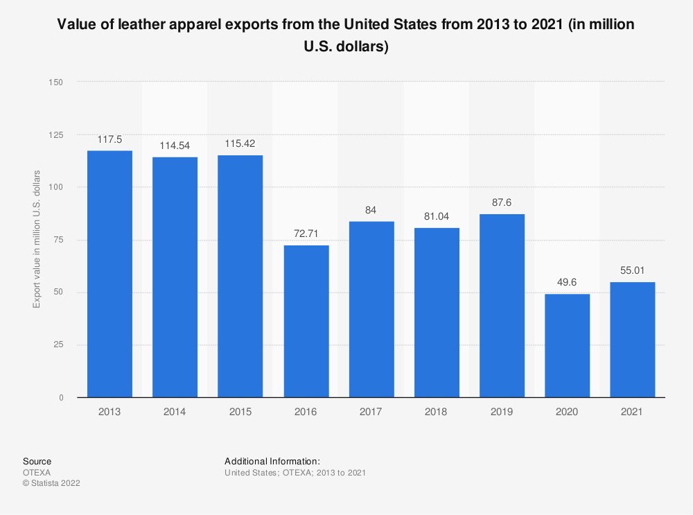 Statistic: Value of leather apparel exports from the United States from 2013 to 2019 (in million U.S. dollars)   Statista