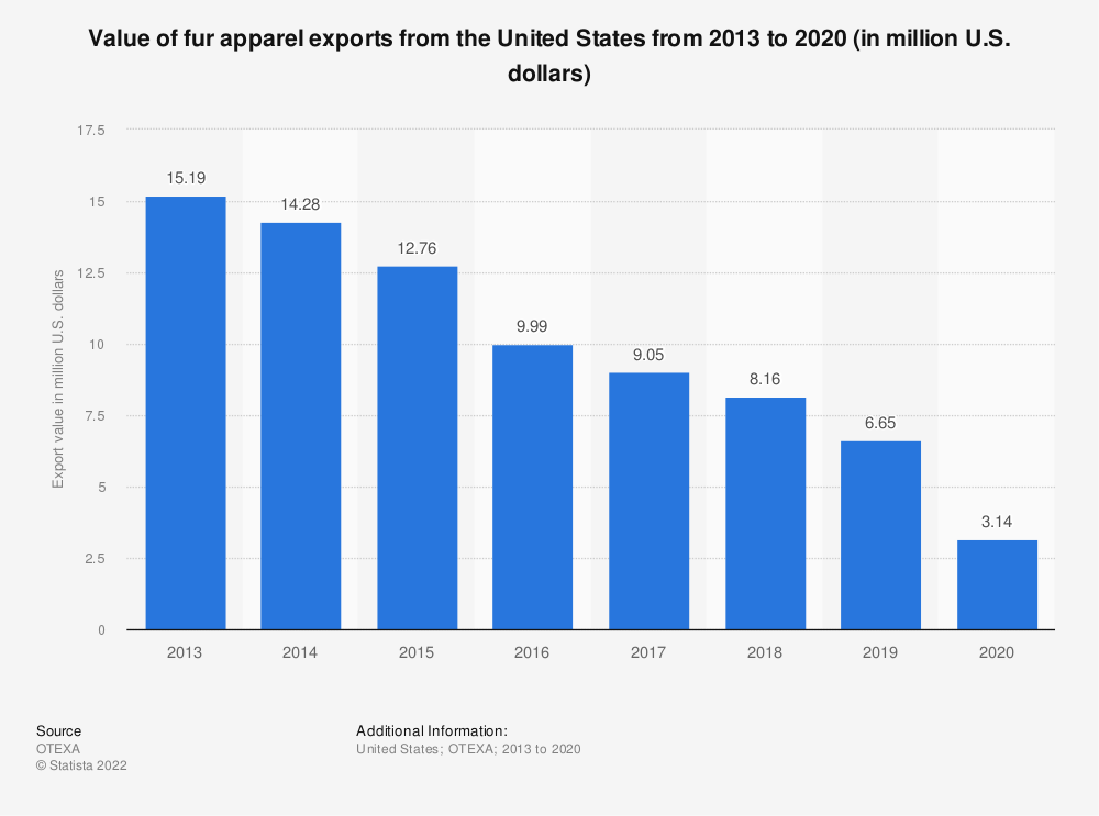 Statistic: Value of fur apparel exports from the United States from 2013 to 2019 (in million U.S. dollars) | Statista