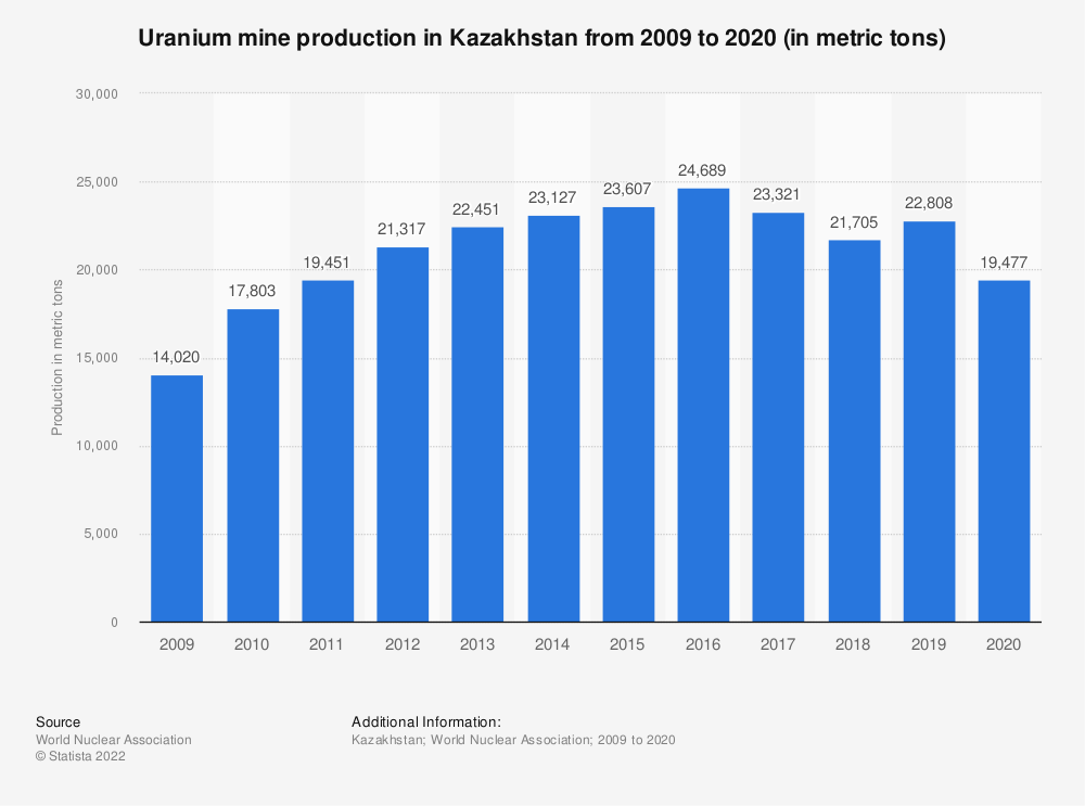 Statistic: Kazakhstan's uranium mine production from 2009 to 2019 (in metric tons) | Statista