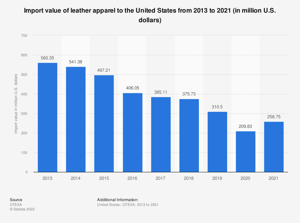 Statistic: Import value of leather apparel to the United States from 2013 to 2020 (in million U.S. dollars)   Statista