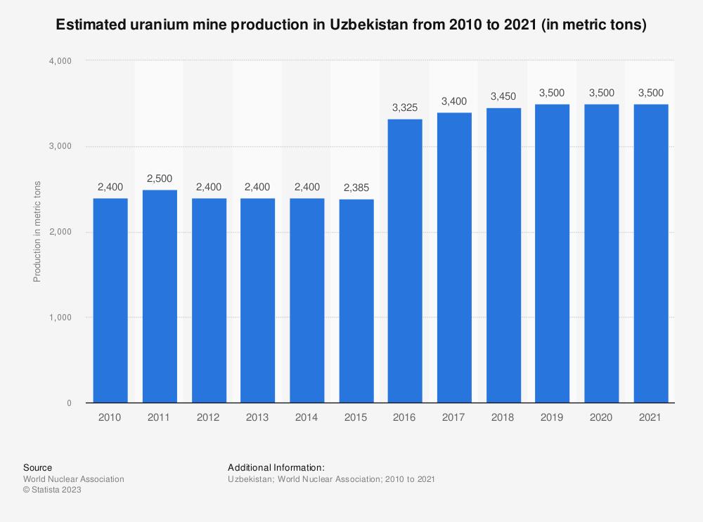 Statistic: Uzbekistan's uranium mine production from 2015 to 2019* (in metric tons)   Statista