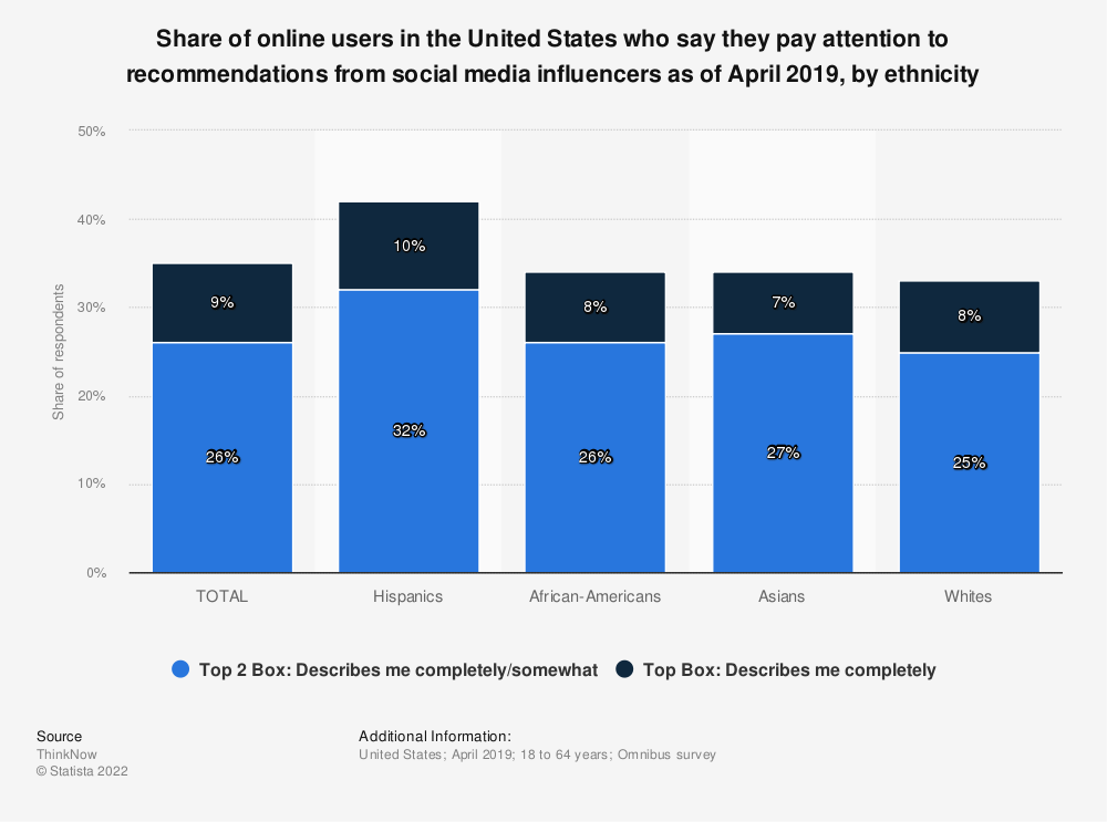 Statistic: Share of online users in the United States who say they pay attention to recommendations from social media influencers as of April 2019, by ethnicity | Statista