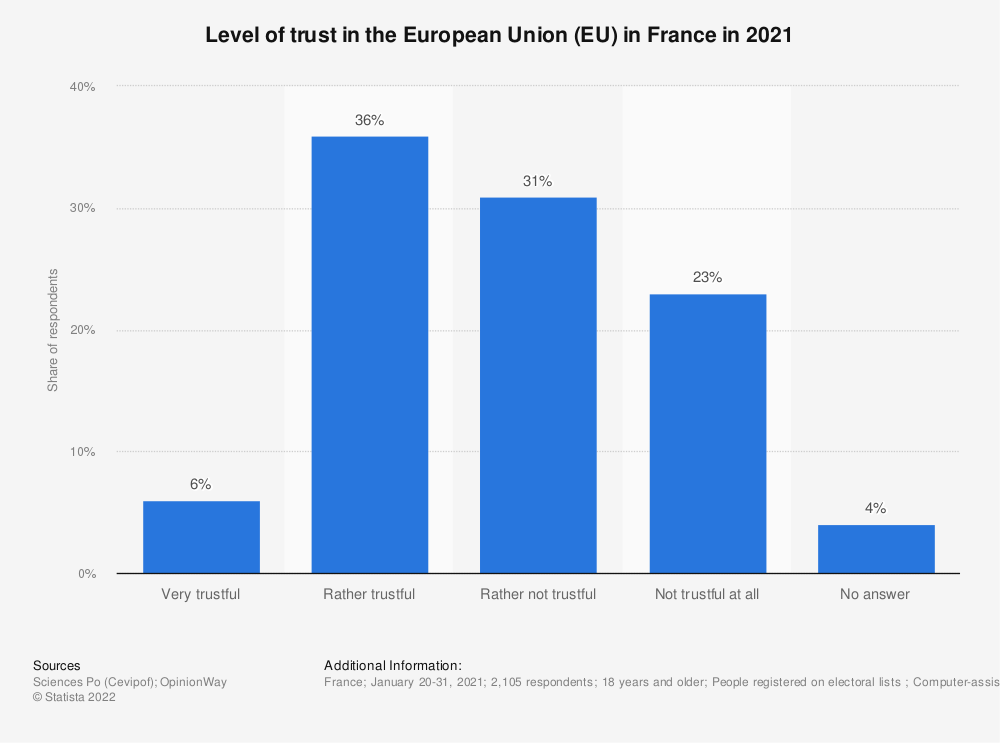 Statistic: Level of trust in the European Union (EU) in France in 2018 | Statista