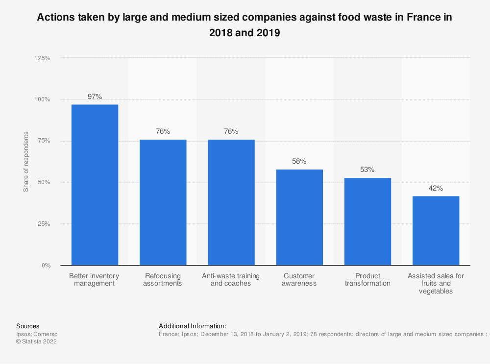 Statistic: Actions taken by large and medium sized companies against food waste in France in 2018 and 2019 | Statista