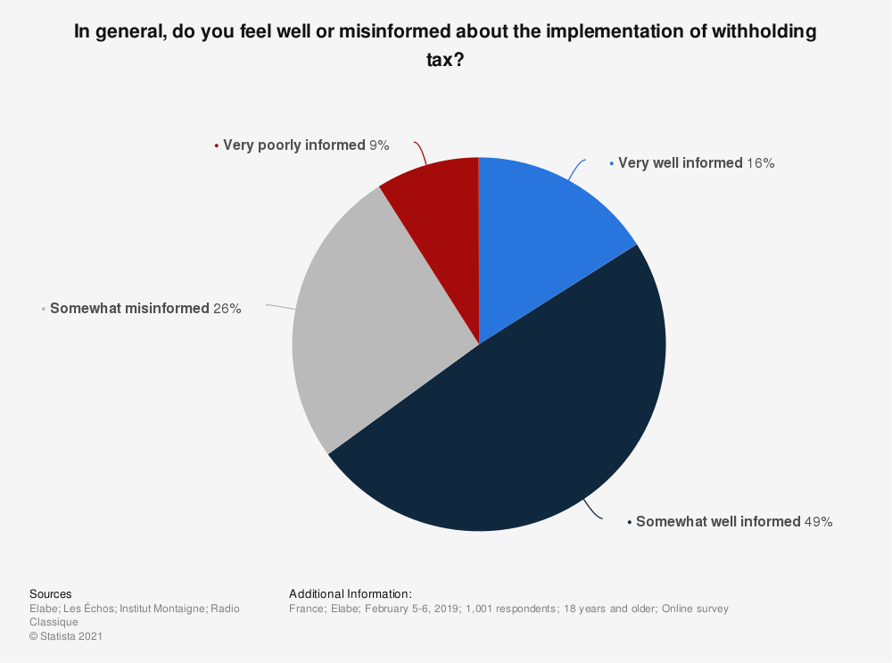 Statistic: In general, do you feel well or misinformed about the implementation of withholding tax?   Statista