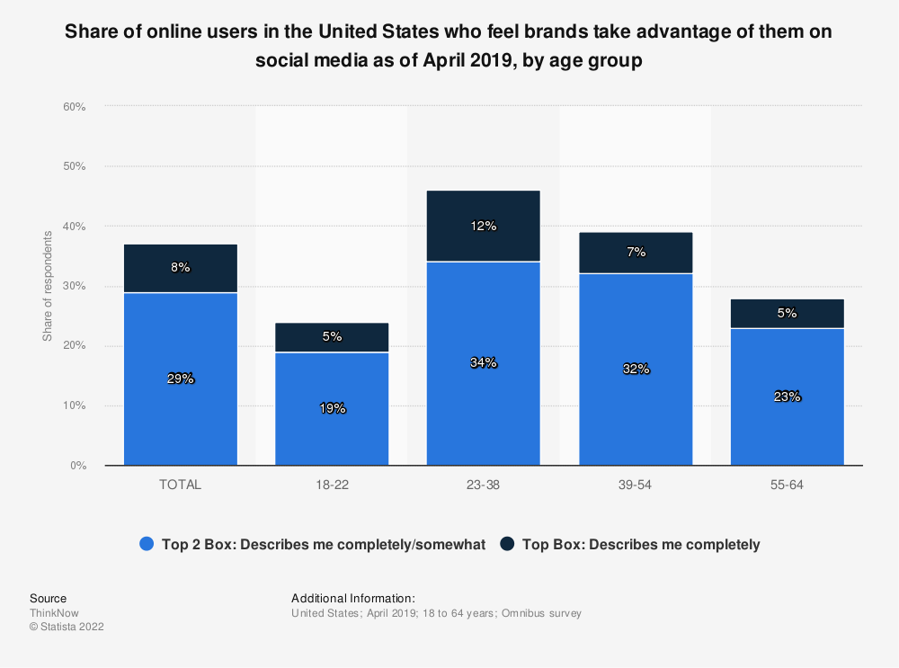 Statistic: Share of online users in the United States who feel brands take advantage of them on social media as of April 2019, by age group | Statista