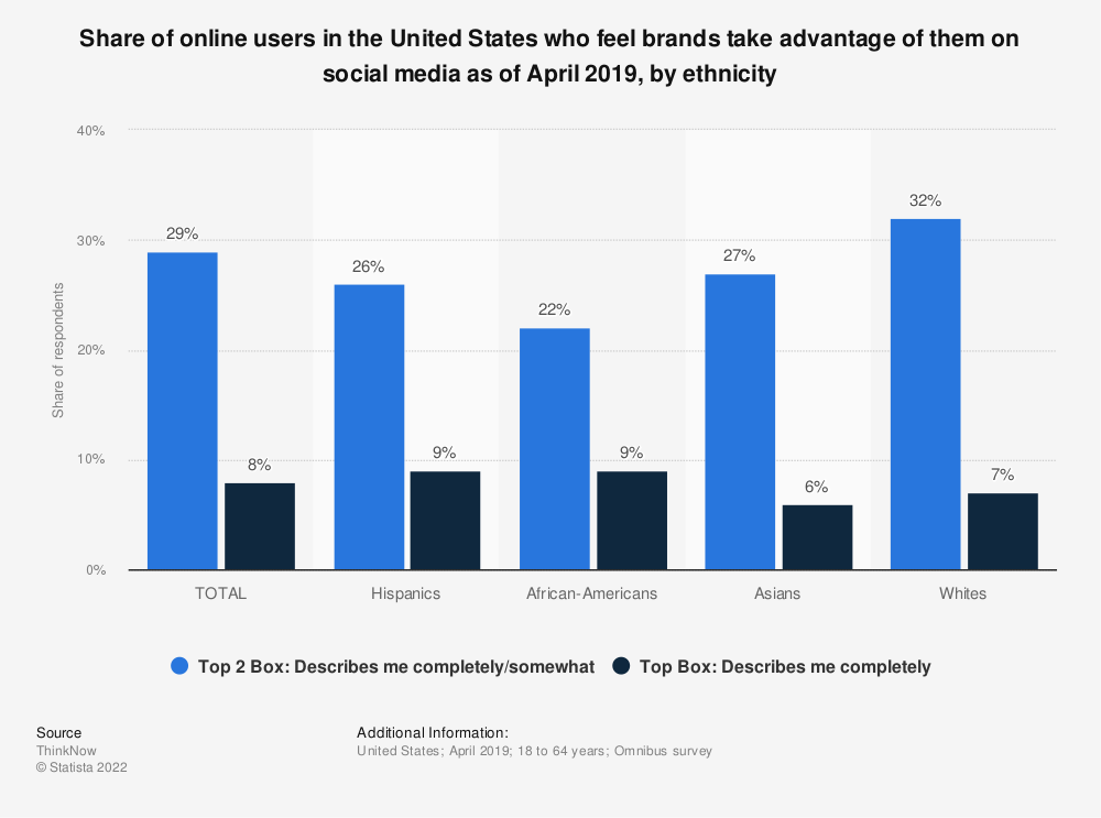 Statistic: Share of online users in the United States who feel brands take advantage of them on social media as of April 2019, by ethnicity | Statista