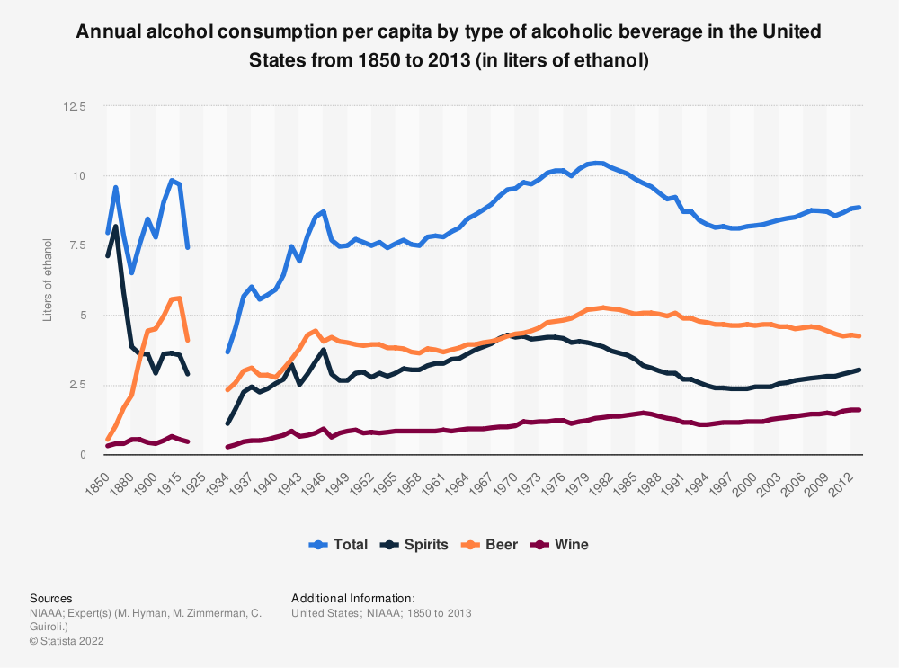 Statistic: Annual alcohol consumption per capita by type of alcoholic beverage in the United States from 1850 to 2013 (in liters of ethanol) | Statista