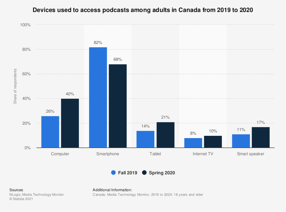 Statistic: Devices used to access podcasts among adults in Canada from 2019 to 2020   Statista